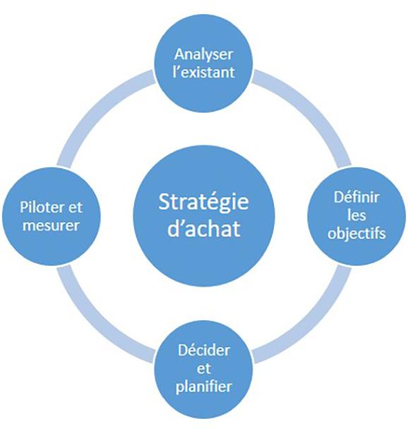 Construire et déployer une stratégie d'achats