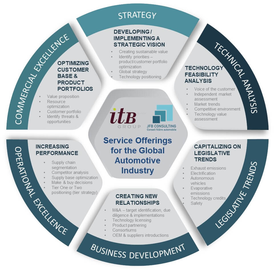 ITB Group and JFB Consulting a worldwide specialist in consulting for automotive industry